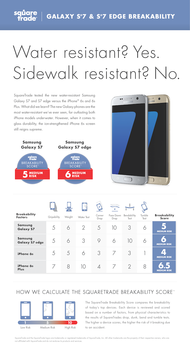 SquareTrade Labs: The Samsung Galaxy S7 and S7 Edge Prove to be